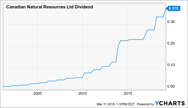 Canadian Natural Resources: The Berkshire Hathaway Of The Oil Sands