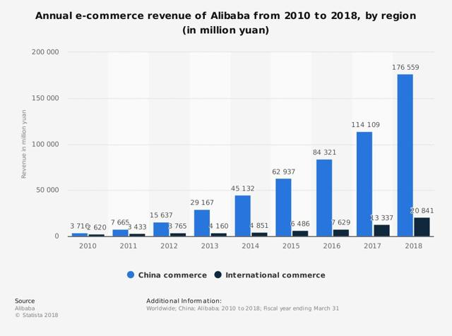 Image result for alibaba REVENUE