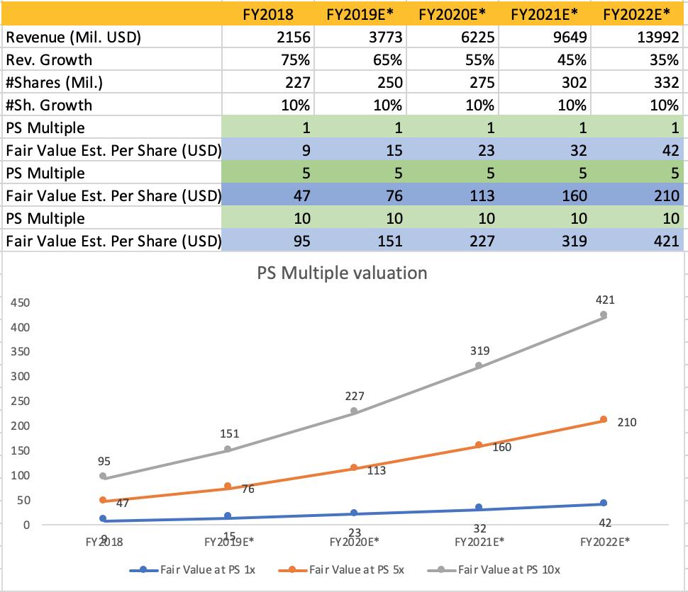 Lyft: My IPO Valuation - Lyft, Inc  (NASDAQ:LYFT) | Seeking Alpha