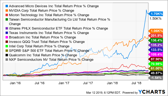 Total semiconductor stocks