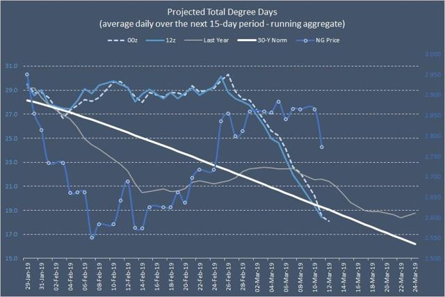 projected total degree days