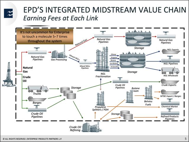 Enterprise Integrated Midstream Oil & Gas Value Chain