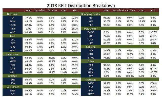2018 REIT Distribution Breakdown
