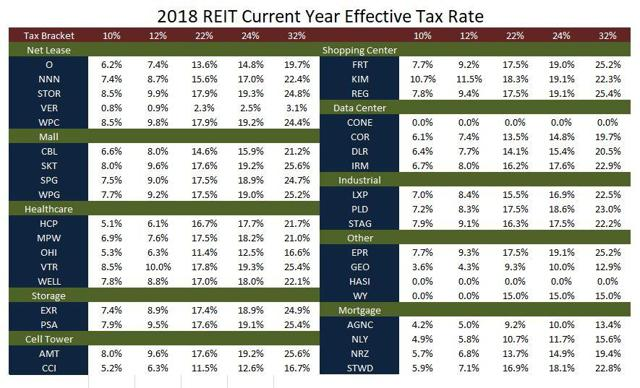 2018 Current Year Effective Tax Rate