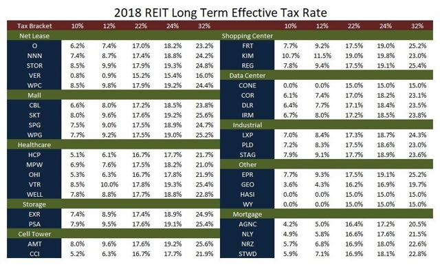 2018 Long Term Effective Tax Rate