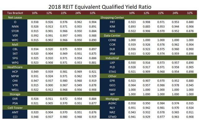 2018 Equivalent Qualified Yield Ratio