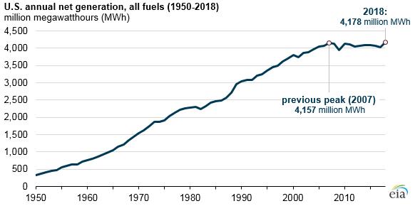 U.S. annual net generation