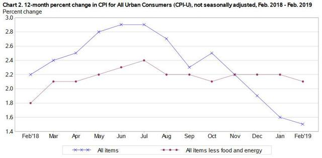 One-year inflation trend