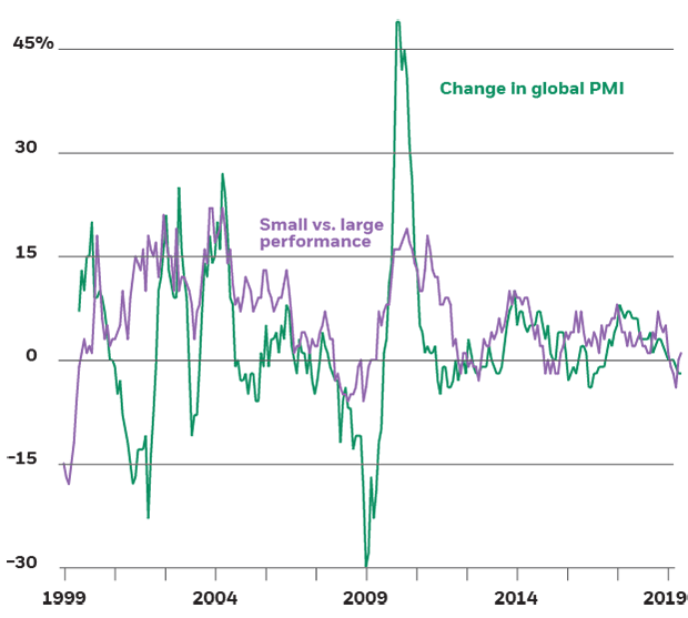 Global PMI and small cap vs. large cap equity performance, 1999-2019