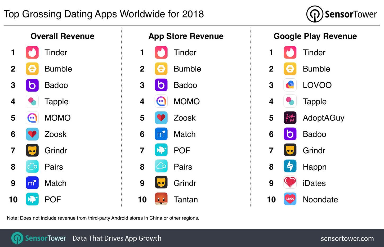 Dating app Cina Momo