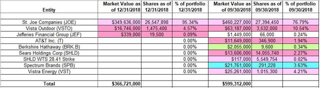 Bruce Berkowitz - Fairholme Fund - Q4 2018 13F Report Q/Q Comparison