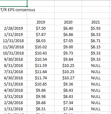 Micron EPS estimate trends