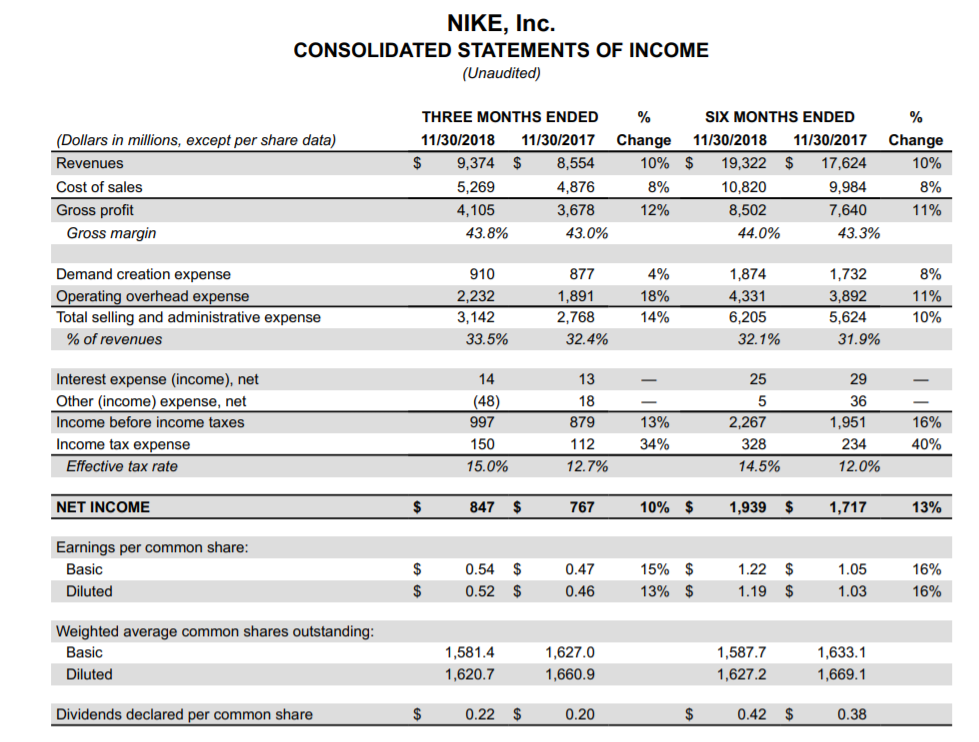 pila sabiduría Gratificante  Nike Vs V.F. Corp: Which Is The Better Dividend Stock To Buy Today? |  Seeking Alpha