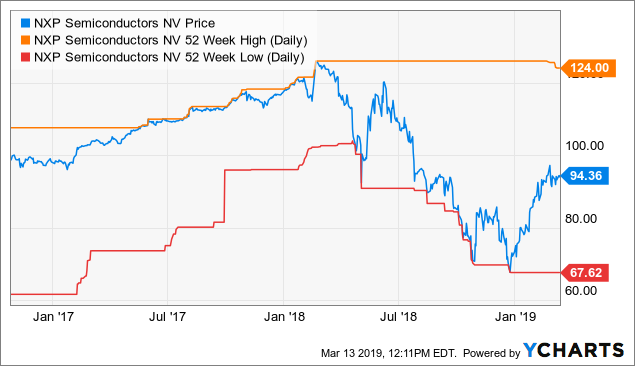The 3 Musketeers: Broadcom, Qualcomm And NXP Semiconductors