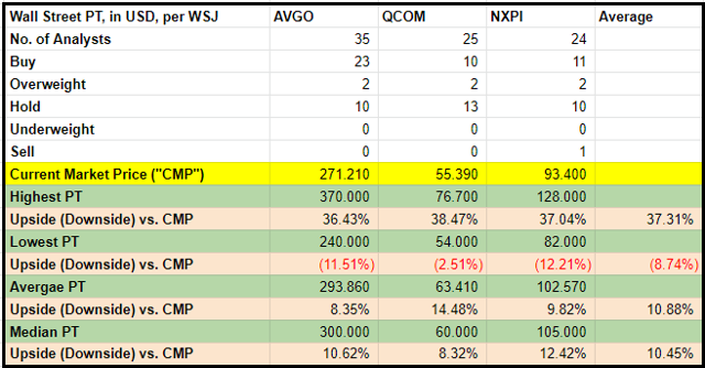 AVGO, QCOM, and NXPI price targets and analysts