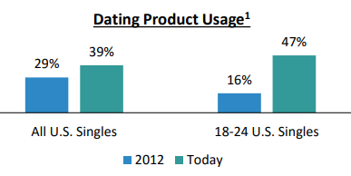 Tinder number of people using dating app