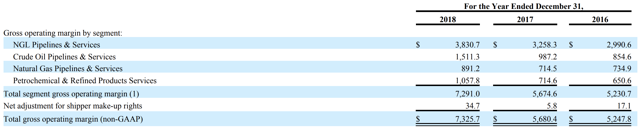 Enterprise Products Business Segment Gross Operating Margin For 3 Years