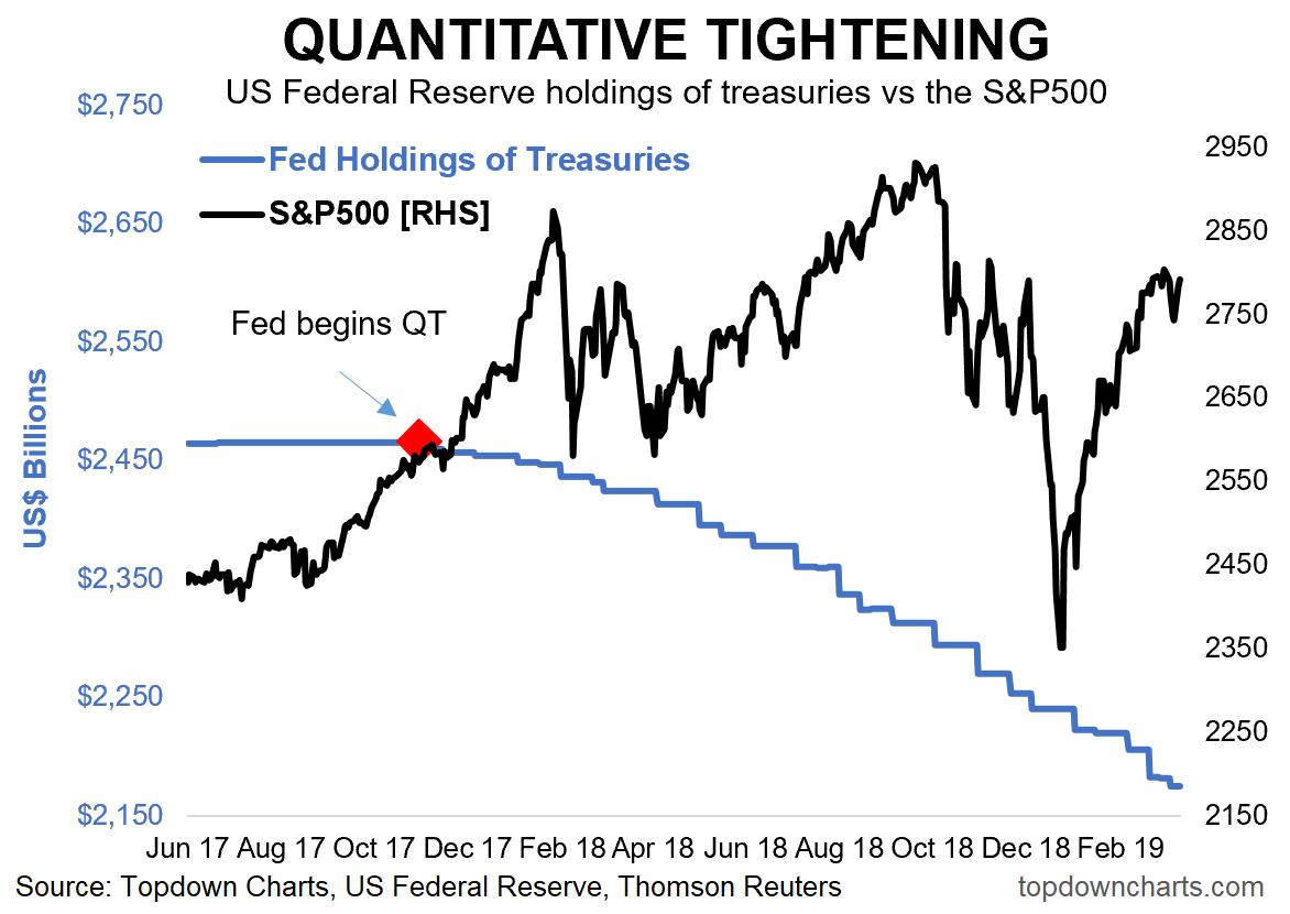 9 Charts On Quantitative Tightening   Seeking Alpha