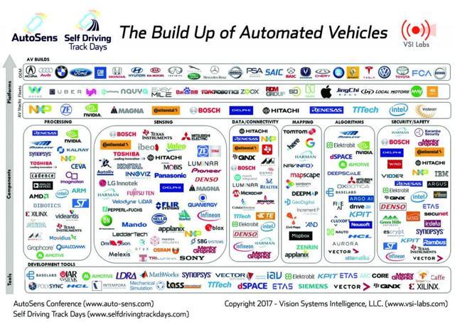 Autonomous Driving Value Chain