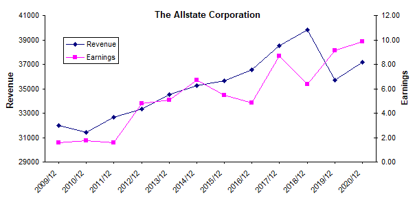 Allstate revenue and earnings history chart