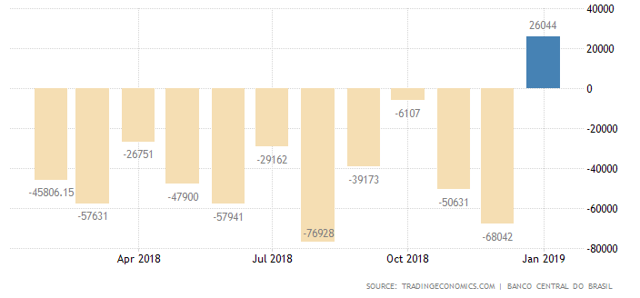 Brazil gov budget to Jan 2019