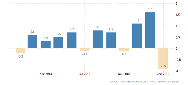 Brazil loan growth 2019