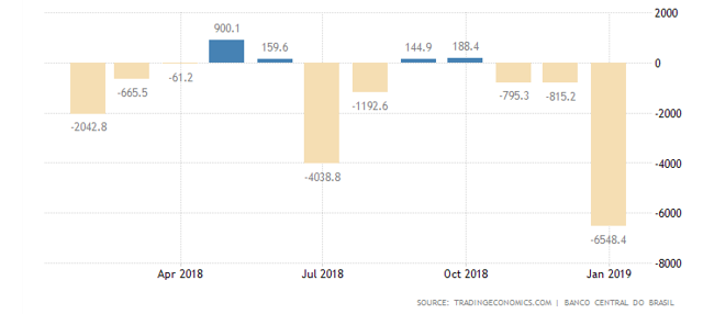 Brazil current account 2019