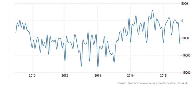 Brazil current account 10 year
