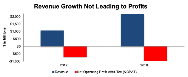 Lyft Revenue Growth vs Profits