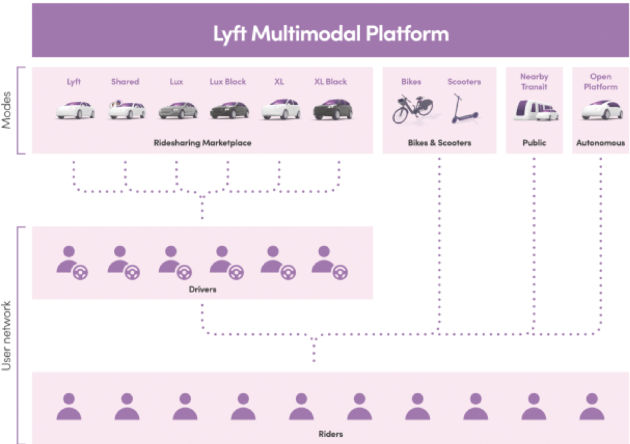 Lyft Platform