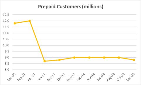 Sprint Prepaid customer chart