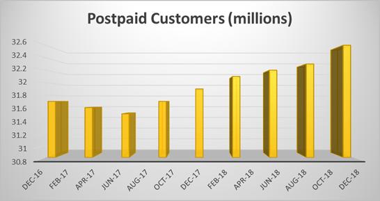 Sprint postpaid customer chart