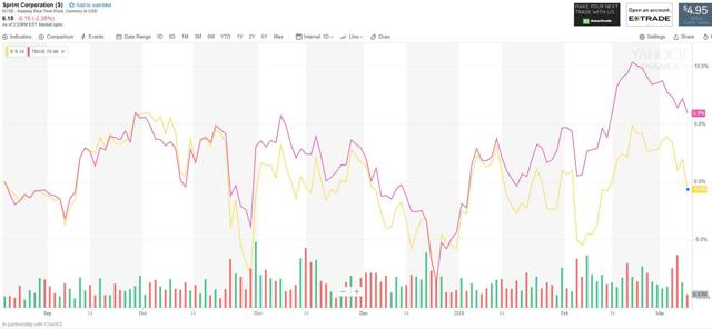 Sprint and T-Mobile stock chart