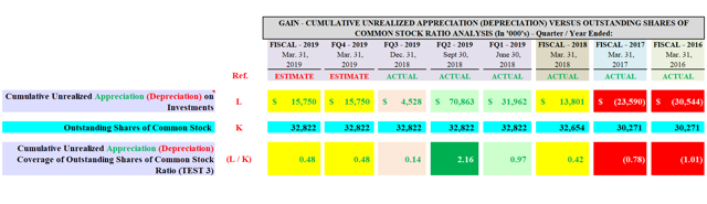 GAIN Cumulative Unrealized Appreciation Coverage of Outstanding Shares of Common Stock Ratio Analysis