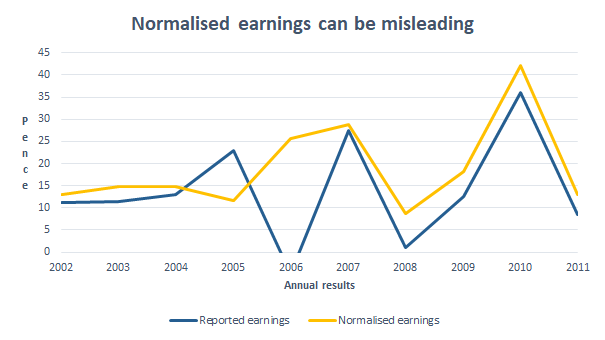 Centrica normalised eps 2011