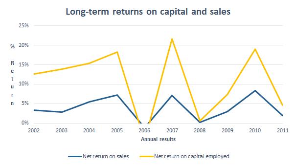Centrica profitability 2011