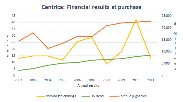 Centrica results 2011