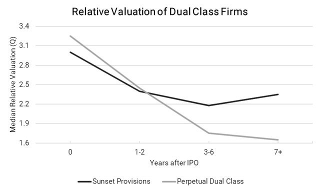 Dual class ipo trend