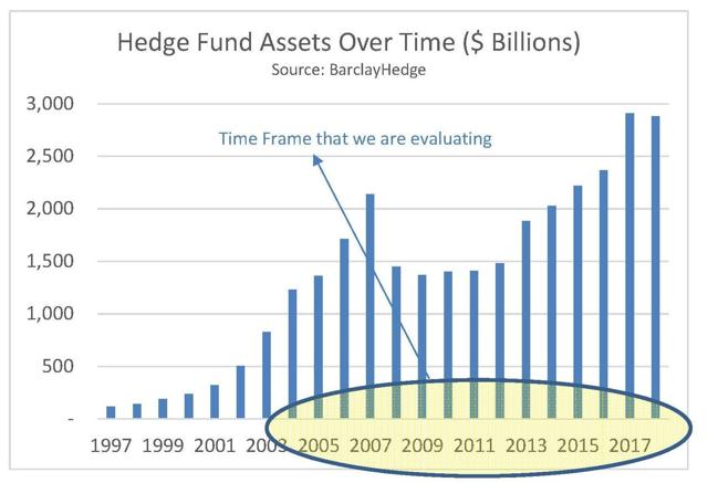 Hedge Fund Assets over Time