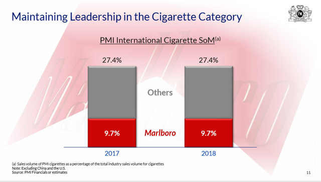 Philip Morris International: 5%+ Dividend Yield, Another Dividend Increase Could Be On The Way