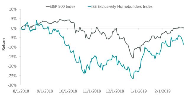Homebuilder Stock Returns