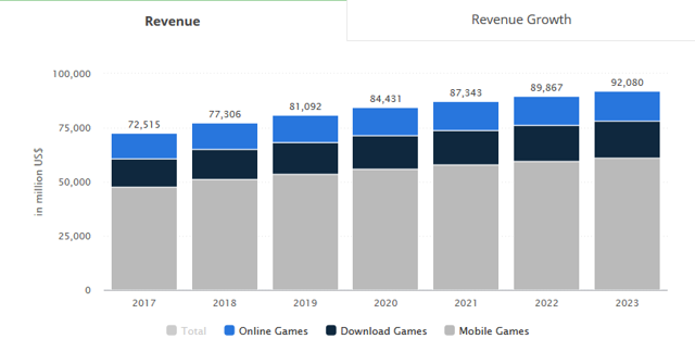 https://1wcm0741r5ad1d1r7j17fvxq-wpengine.netdna-ssl.com/wp-content/uploads/2019/03/Global-gaming-revenue-was-USD-77.3-billion-in-2018.png