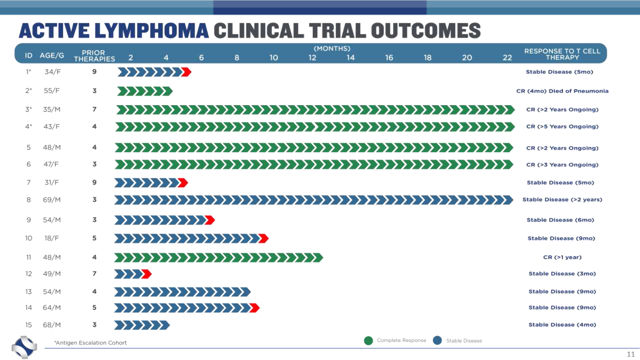 Active Lymphoma Phase 1 Clinical Data