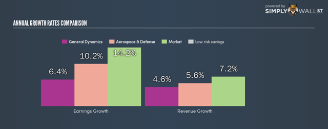 Growth in earnings and revenue