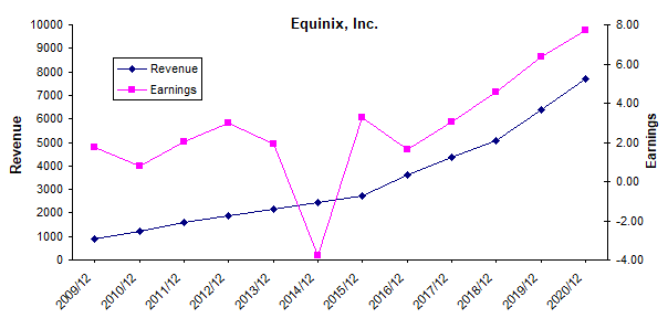 Equinix revenue and earnings history chart