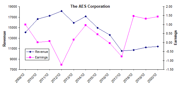 AES revenue and earnings history chart