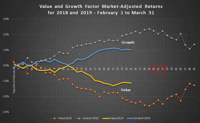 Value and Growth Factor Market-Adjusted Returns for 2018 and 2019