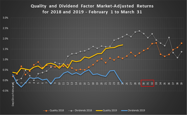 Quality and Dividend Factor Market-Adjusted Returns for 2018 and 2019