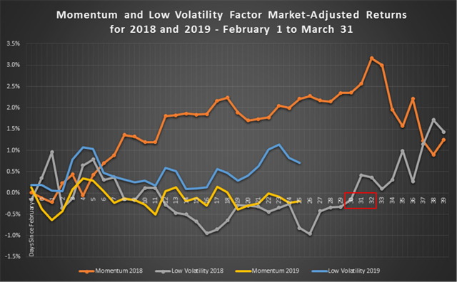 Momentum and Low Volatility Factor Market-Adjusted Returns for 2018 and 2019
