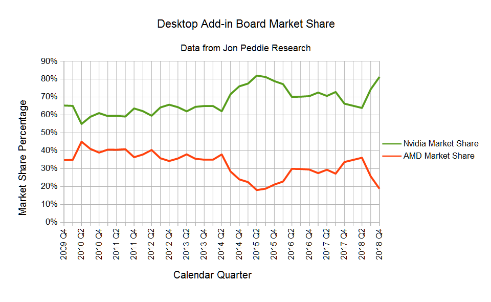 Nvidia Gaining Share In A Declining Market Nasdaq Nvda Seeking Alpha